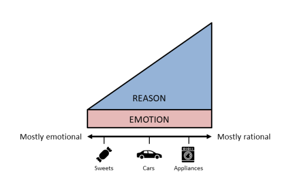 Emotion vs Reason3